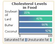 soy cholesterol